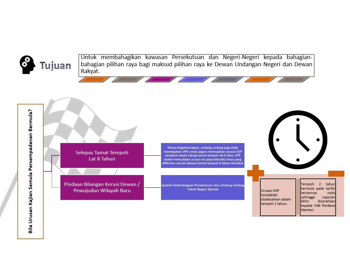 Kajian Semula Persempadanan Portal Rasmi Suruhanjaya Pilihan Raya Malaysia Spr